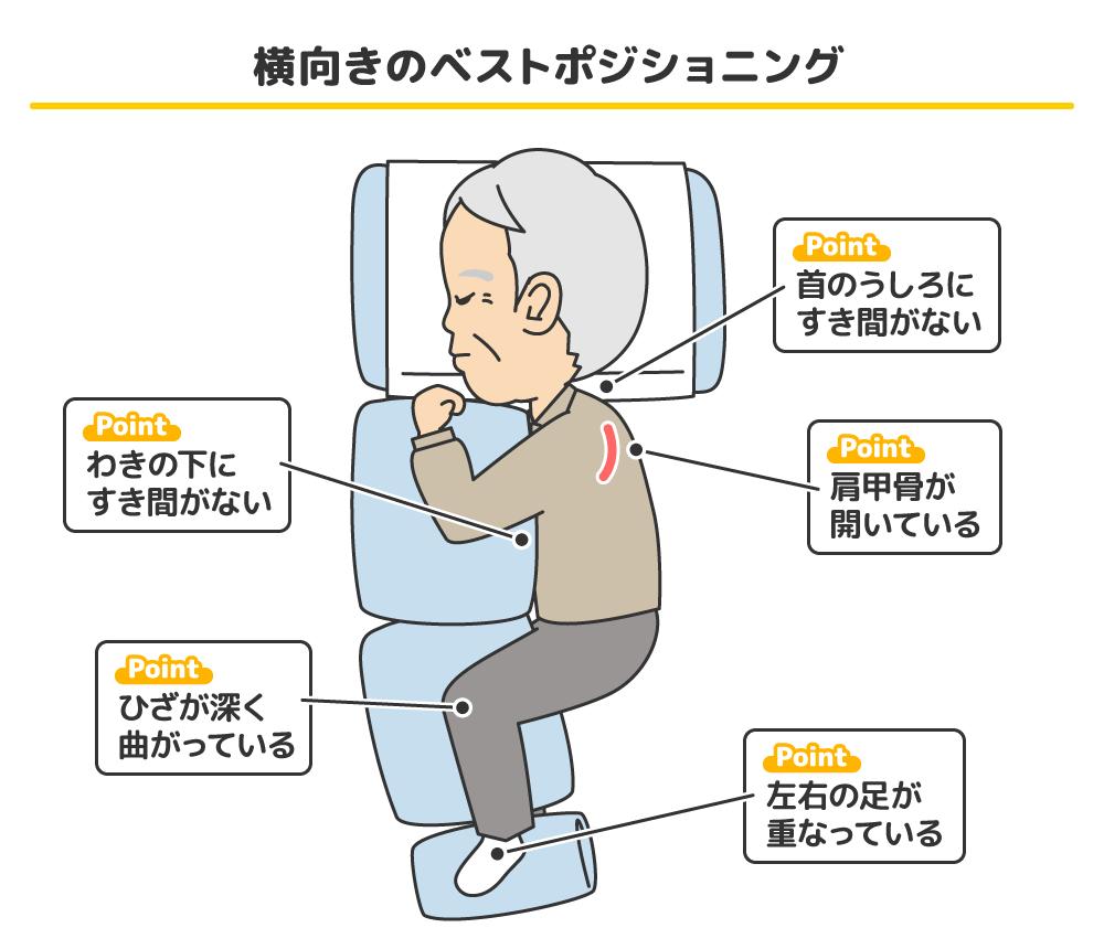 骨折 姿勢 寝る 圧迫 腰椎